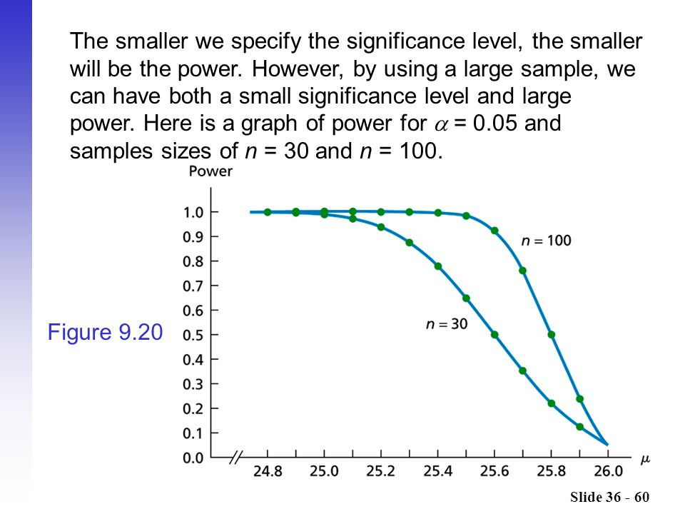 Slide 36 - 60 Figure 9.20 The smaller we specify the significance level, the smaller will be the power. However, by using a large sample, we can have