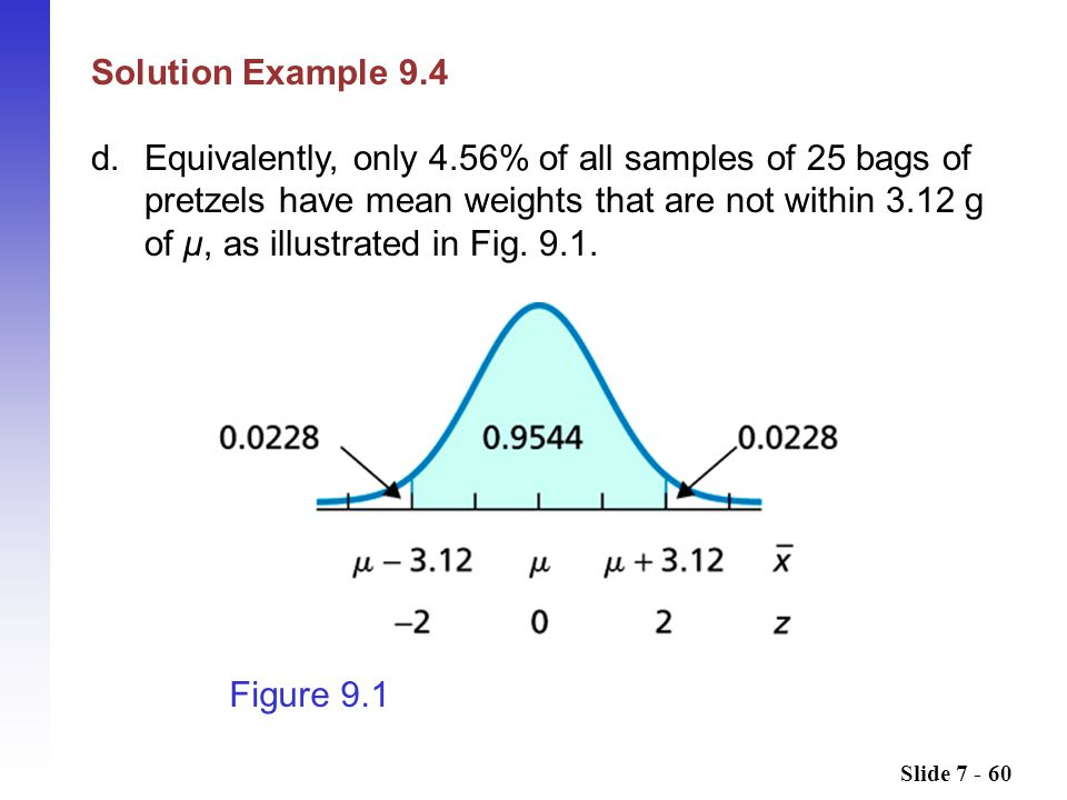 Slide 7 - 60 Solution Example 9.4 d.Equivalently, only 4.56% of all samples of 25 bags of pretzels have mean weights that are not within 3.12 g of μ, as illustrated in Fig.
