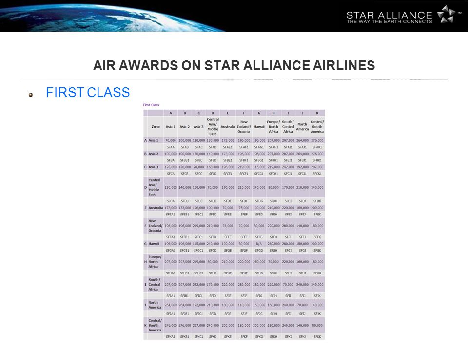 AIR AWARDS ON STAR ALLIANCE AIRLINES FIRST CLASS