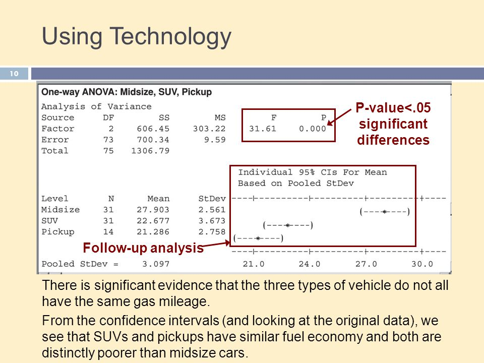 Using Technology Follow-up analysis P-value<.05 significant differences There is significant evidence that the three types of vehicle do not all have the same gas mileage.