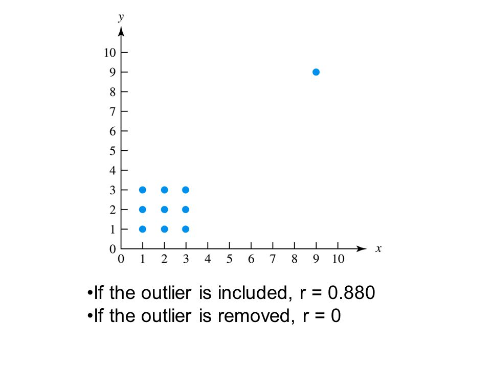 If the outlier is included, r = 0.880 If the outlier is removed, r = 0