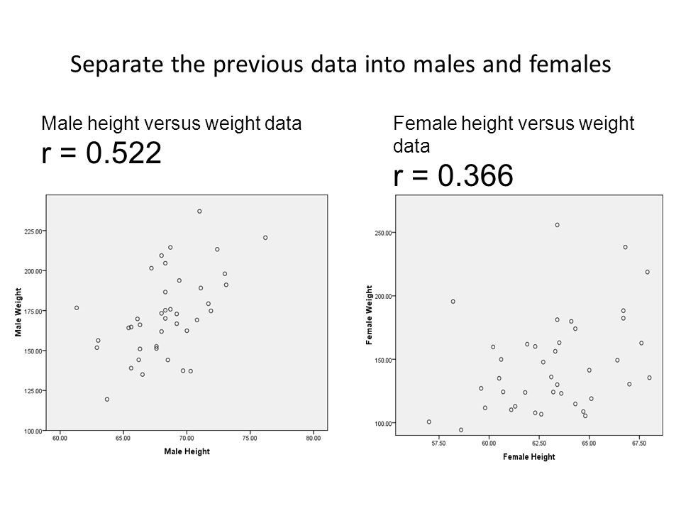 Separate the previous data into males and females Male height versus weight data r = 0.522 Female height versus weight data r = 0.366