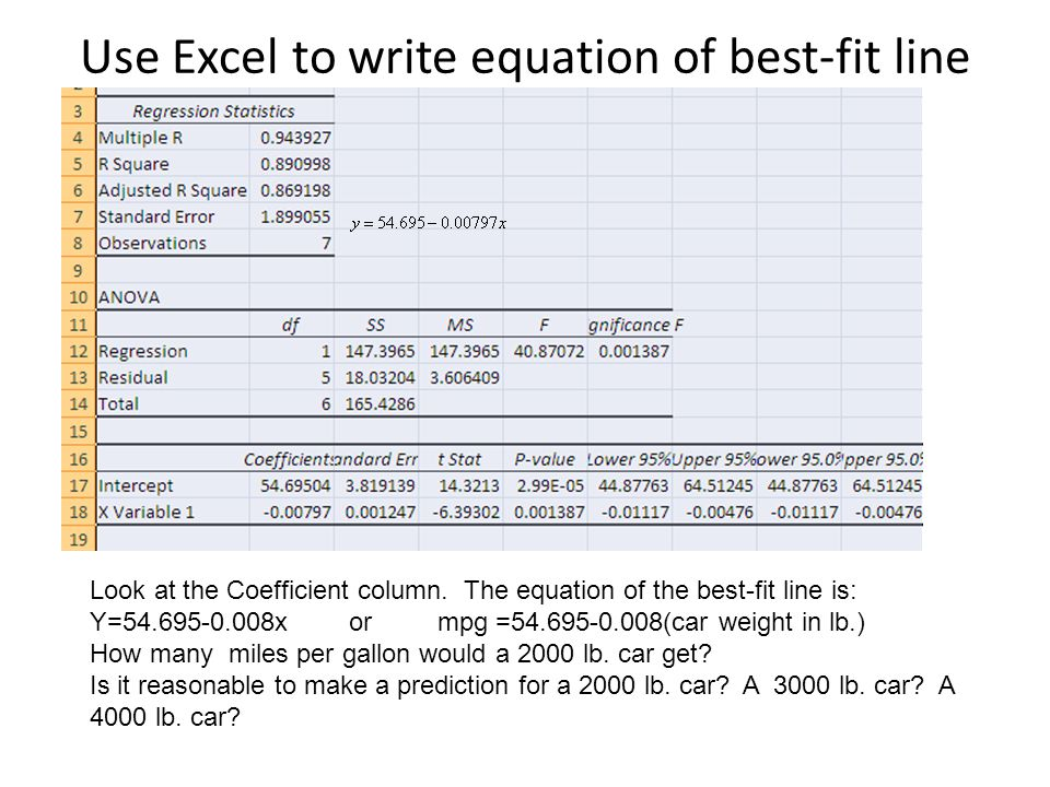Use Excel to write equation of best-fit line Look at the Coefficient column. The equation of the best-fit line is: Y=54.695-0.008x or mpg =54.695-0.00