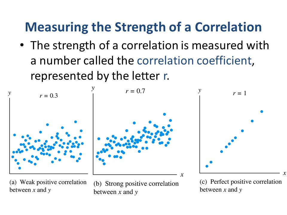 Measuring the Strength of a Correlation The strength of a correlation is measured with a number called the correlation coefficient, represented by the
