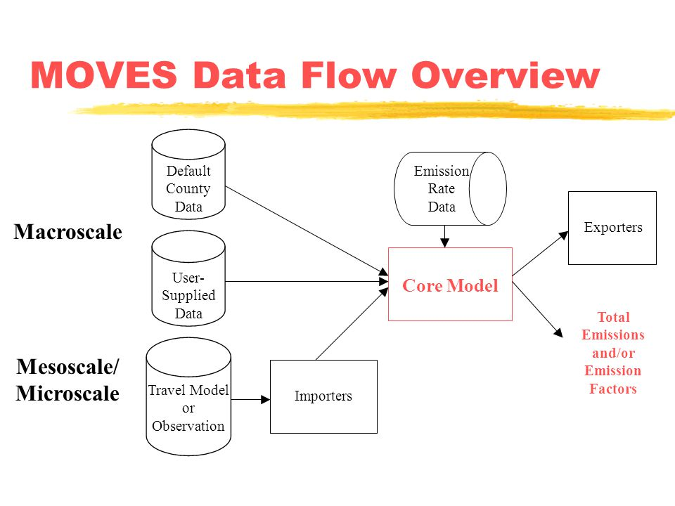 MOVES Data Flow Overview Macroscale Mesoscale/ Microscale Exporters Core Model Importers Default County Data User- Supplied Data Emission Rate Data Total Emissions and/or Emission Factors Travel Model or Observation