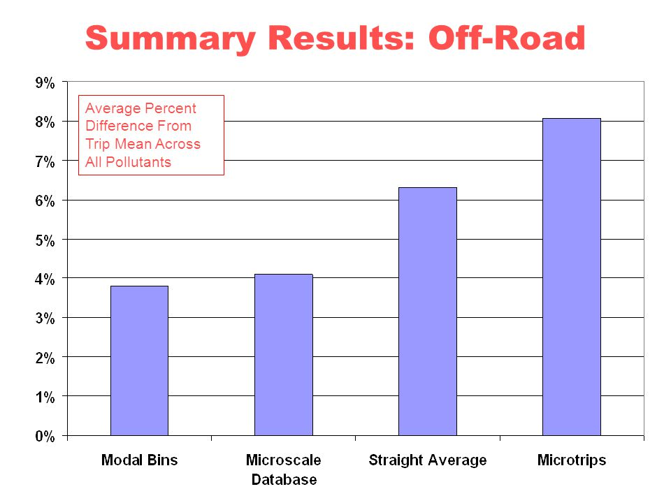 Summary Results: Off-Road Average Percent Difference From Trip Mean Across All Pollutants