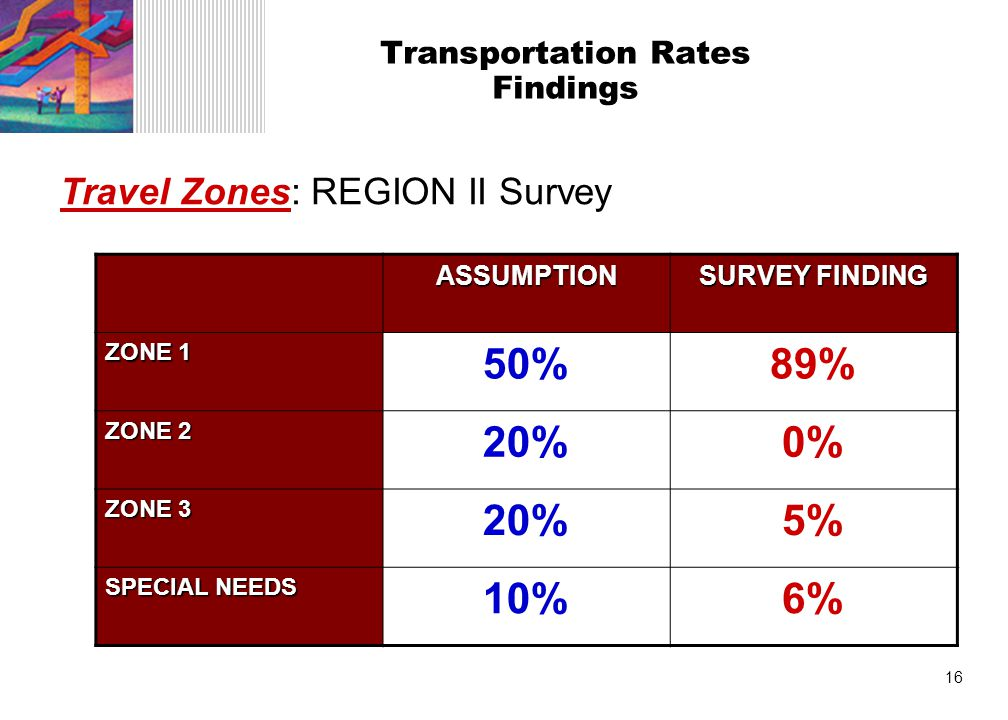 16 Transportation Rates Findings Travel Zones: REGION II Survey ASSUMPTION SURVEY FINDING ZONE 1 50%89% ZONE 2 20%0% ZONE 3 20%5% SPECIAL NEEDS 10%6%