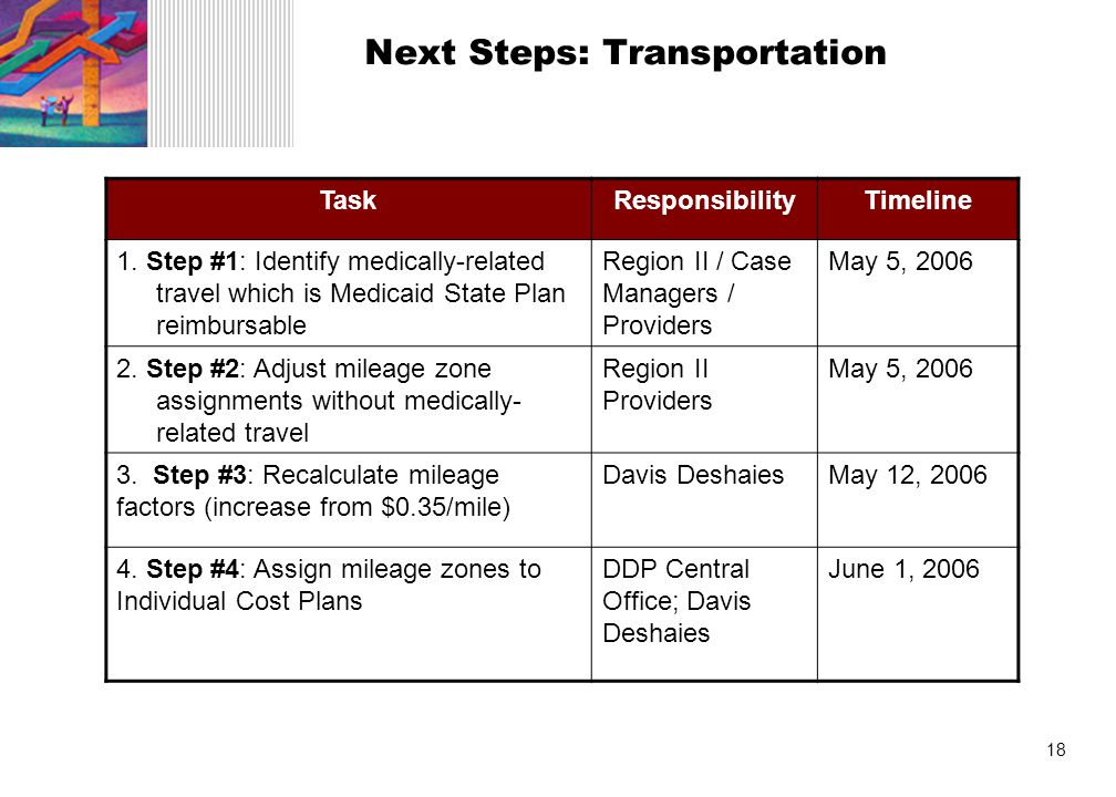18 Next Steps: Transportation TaskResponsibilityTimeline 1.