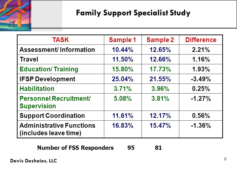 6 Family Support Specialist Study Davis Deshaies, LLC TASKSample 1Sample 2Difference Assessment/ Information10.44%12.65%2.21% Travel11.50%12.66%1.16% Education/ Training15.80%17.73%1.93% IFSP Development25.04%21.55%-3.49% Habilitation3.71%3.96%0.25% Personnel Recruitment/ Supervision 5.08%3.81%-1.27% Support Coordination11.61%12.17%0.56% Administrative Functions (includes leave time) 16.83%15.47%-1.36% Number of FSS Responders95 81
