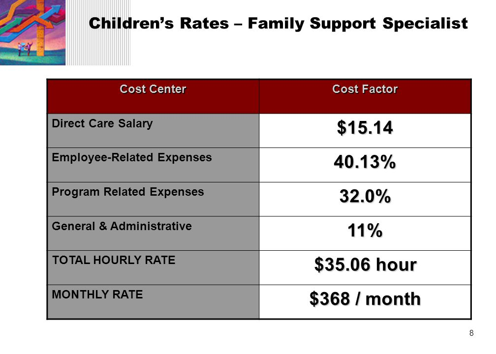 8 Children's Rates – Family Support Specialist Cost Center Cost Factor Direct Care Salary$15.14 Employee-Related Expenses40.13% Program Related Expenses32.0% General & Administrative11% TOTAL HOURLY RATE $35.06 hour MONTHLY RATE $368 / month