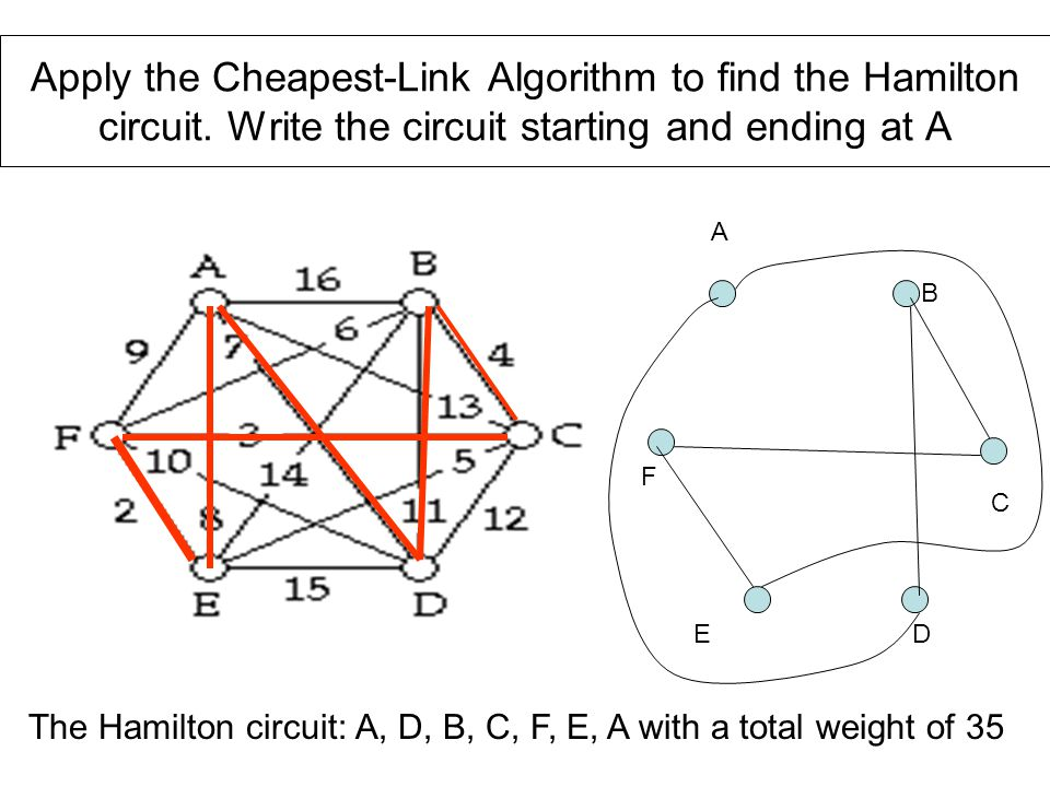Apply the Cheapest-Link Algorithm to find the Hamilton circuit. Write the circuit starting and ending at A A B C DE F The Hamilton circuit: A, D, B, C