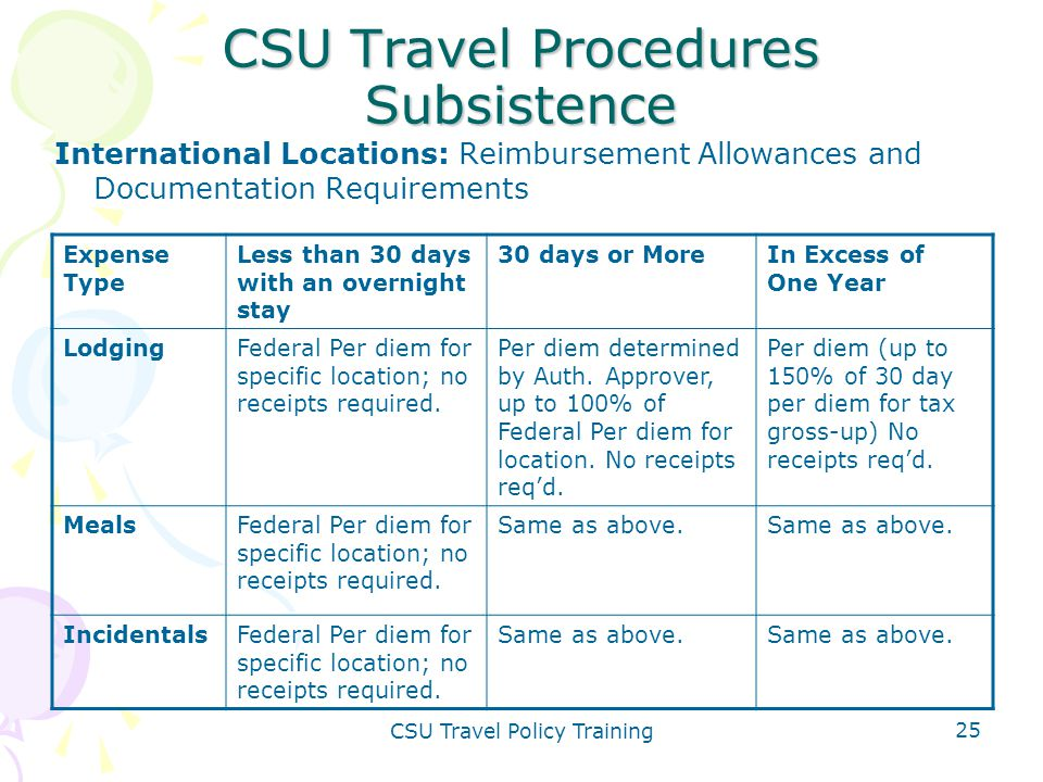 CSU Travel Policy Training 25 CSU Travel Procedures Subsistence International Locations: Reimbursement Allowances and Documentation Requirements Expen