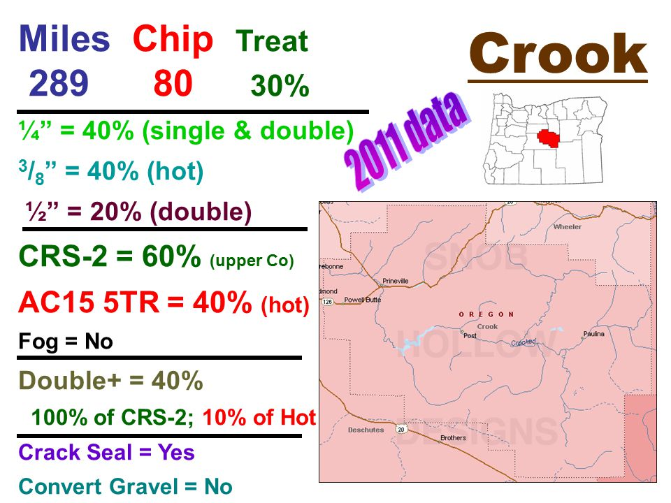 Crook Miles Chip Treat 289 80 30% ¼ = 40% (single & double) 3 / 8 = 40% (hot) ½ = 20% (double) CRS-2 = 60% (upper Co) AC15 5TR = 40% (hot) Fog = No Double+ = 40% 100% of CRS-2; 10% of Hot Crack Seal = Yes Convert Gravel = No