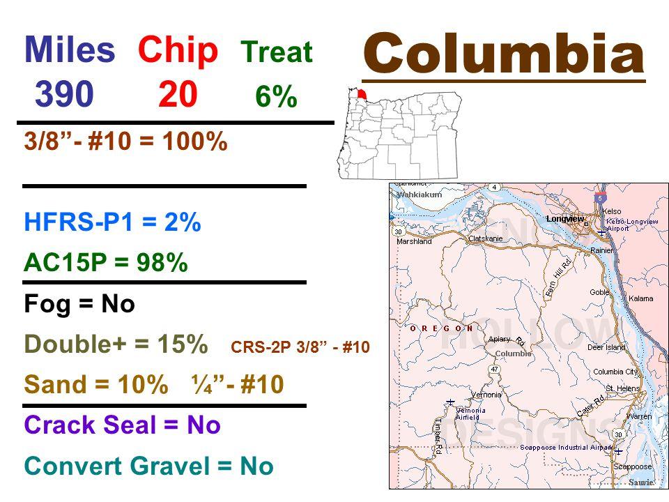 Columbia Miles Chip Treat 390 20 6% 3/8 - #10 = 100% HFRS-P1 = 2% AC15P = 98% Fog = No Double+ = 15% CRS-2P 3/8 - #10 Sand = 10% ¼ - #10 Crack Seal = No Convert Gravel = No