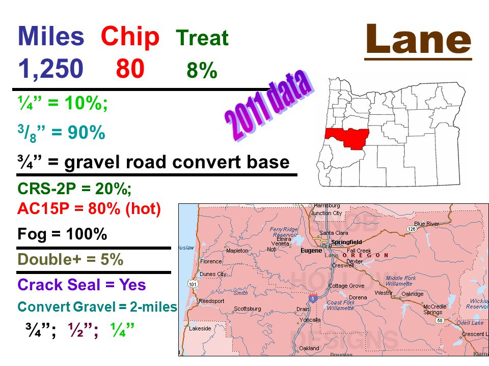 Lane Miles Chip Treat 1,250 80 8% ¼ = 10%; 3 / 8 = 90% ¾ = gravel road convert base CRS-2P = 20%; AC15P = 80% (hot) Fog = 100% Double+ = 5% Crack Seal = Yes Convert Gravel = 2-miles ¾ ; ½ ; ¼