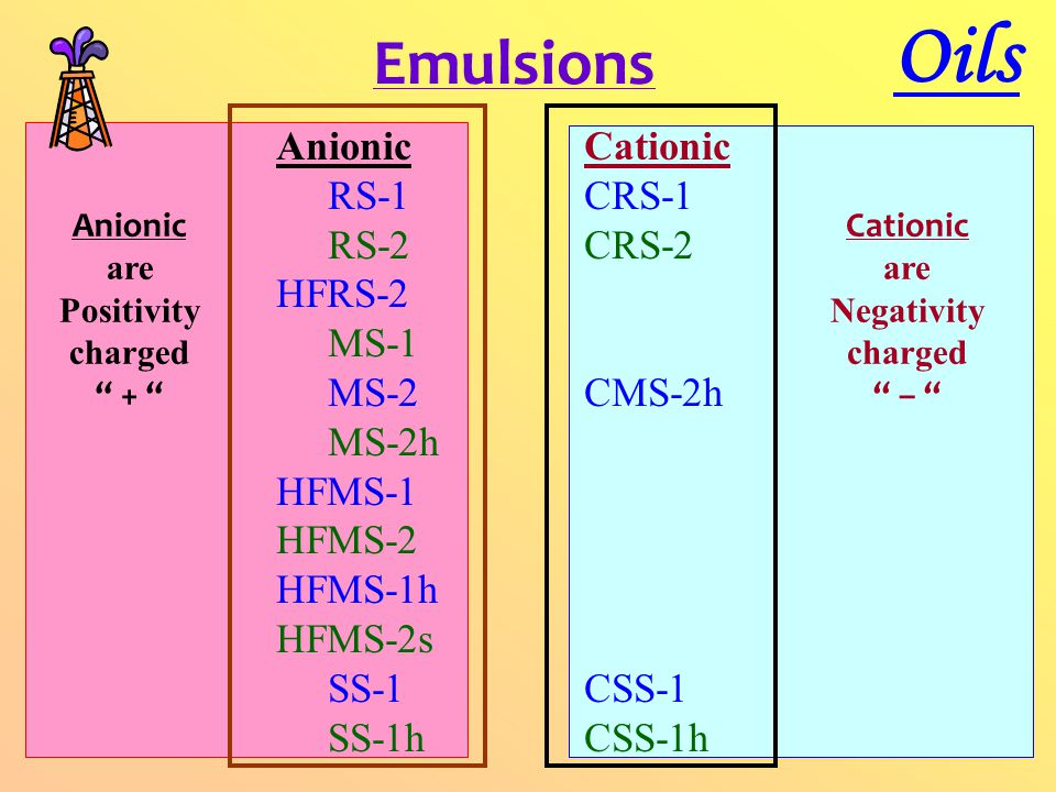 Emulsions Oils Anionic RS-1 RS-2 HFRS-2 MS-1 MS-2 MS-2h HFMS-1 HFMS-2 HFMS-1h HFMS-2s SS-1 SS-1h Cationic CRS-1 CRS-2 CMS-2h CSS-1 CSS-1h Anionic are Positivity charged + Cationic are Negativity charged –
