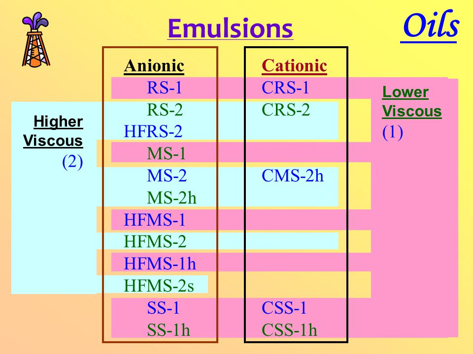 Emulsions Oils Cationic CRS-1 CRS-2 CMS-2h CSS-1 CSS-1h Higher Viscous (2) Lower Viscous (1) Anionic RS-1 RS-2 HFRS-2 MS-1 MS-2 MS-2h HFMS-1 HFMS-2 HFMS-1h HFMS-2s SS-1 SS-1h