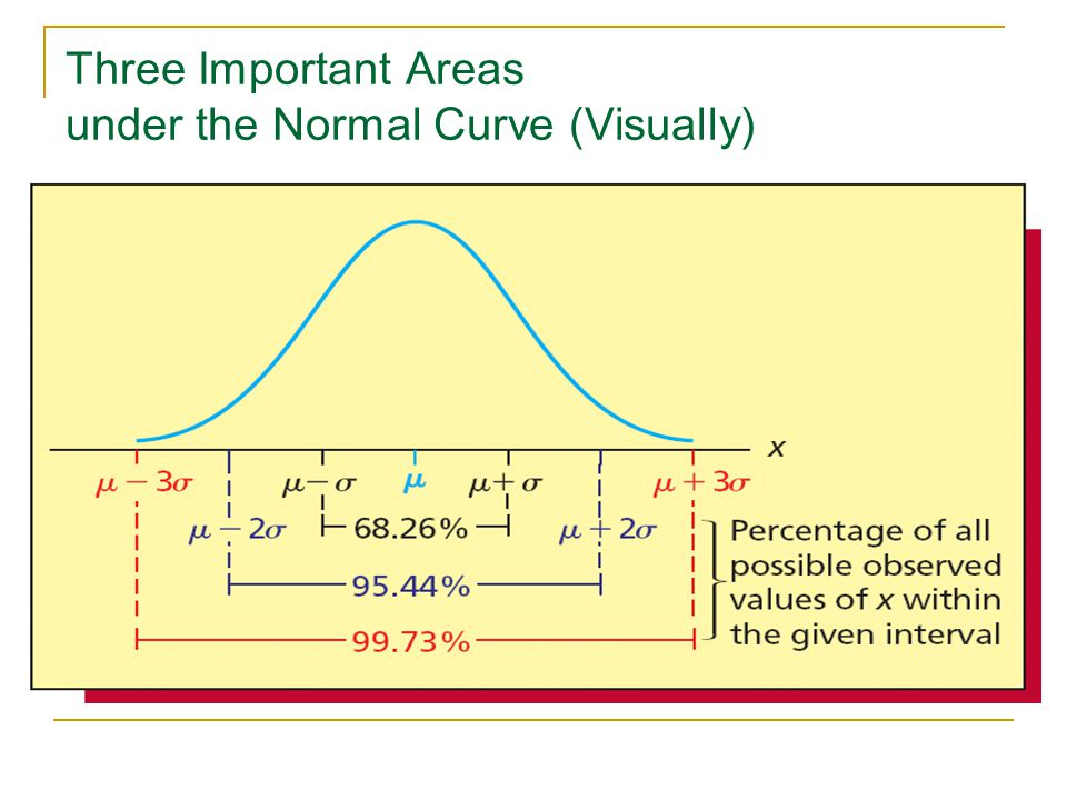 Three Important Areas under the Normal Curve (Visually) The Empirical Rule for Normal Populations