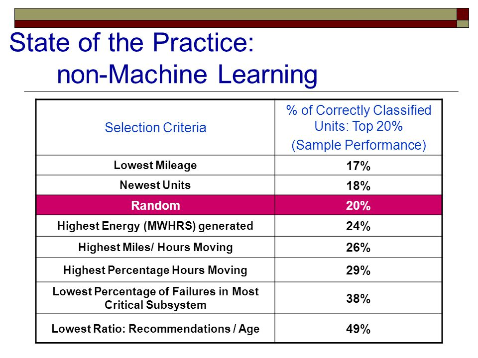 State of the Practice: non-Machine Learning Selection Criteria % of Correctly Classified Units: Top 20% (Sample Performance) Lowest Mileage 17% Newest Units 18% Random20% Highest Energy (MWHRS) generated 24% Highest Miles/ Hours Moving 26% Highest Percentage Hours Moving 29% Lowest Percentage of Failures in Most Critical Subsystem 38% Lowest Ratio: Recommendations / Age 49%