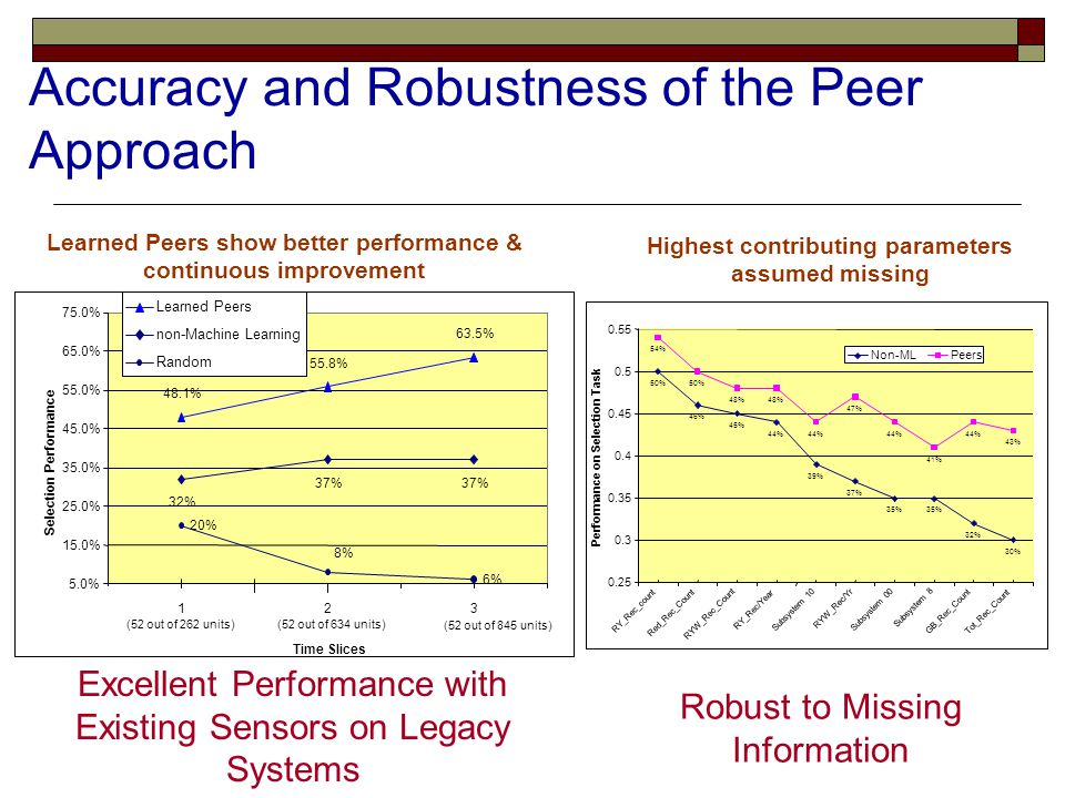 Accuracy and Robustness of the Peer Approach Excellent Performance with Existing Sensors on Legacy Systems 48.1% 55.8% 63.5% 32% 37% 20% 8% 6% 5.0% 15