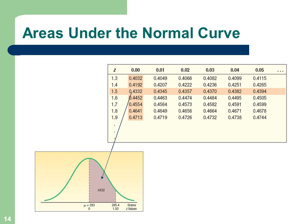 14 Areas Under the Normal Curve