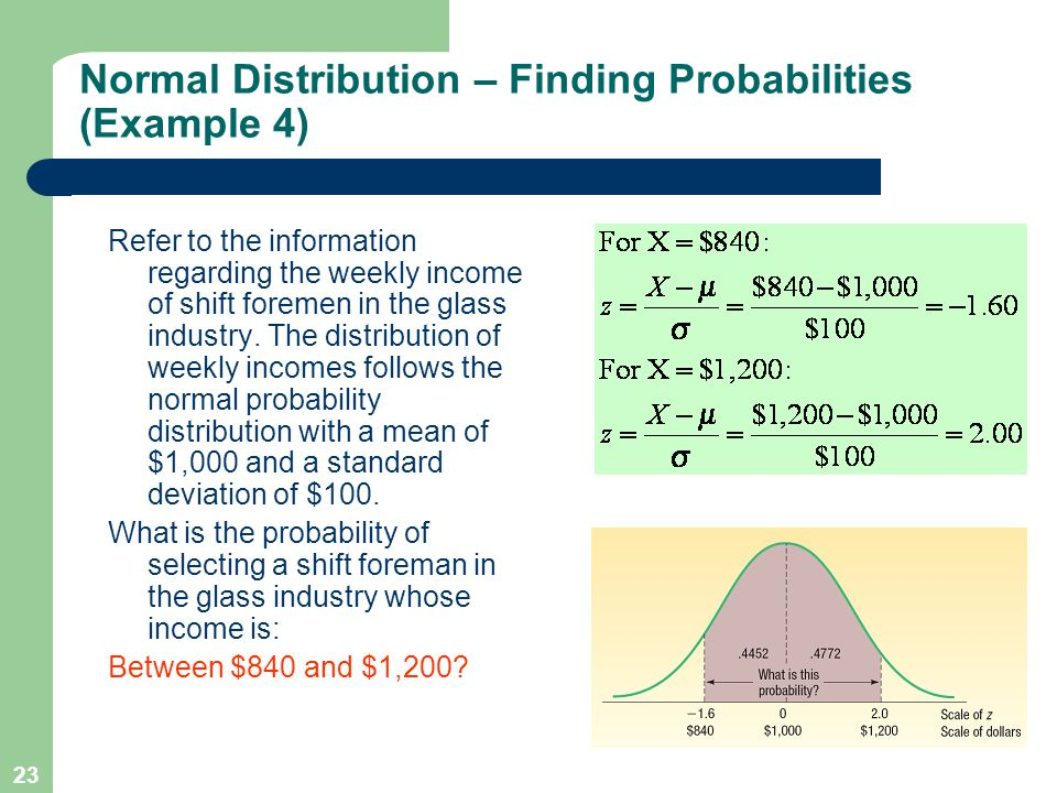 23 Refer to the information regarding the weekly income of shift foremen in the glass industry. The distribution of weekly incomes follows the normal