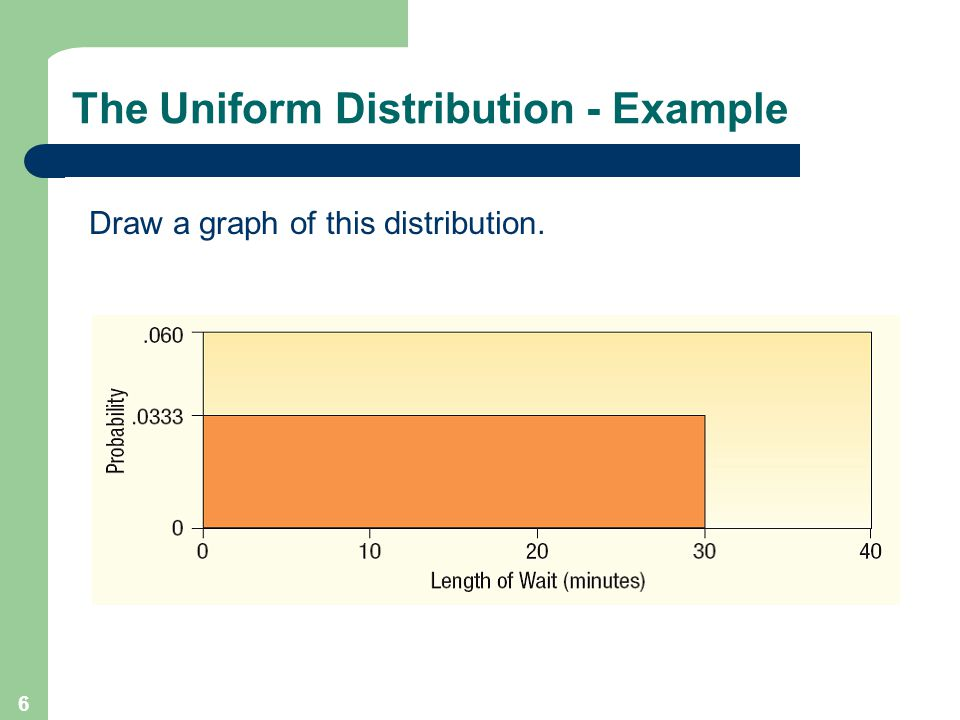 6 Draw a graph of this distribution.