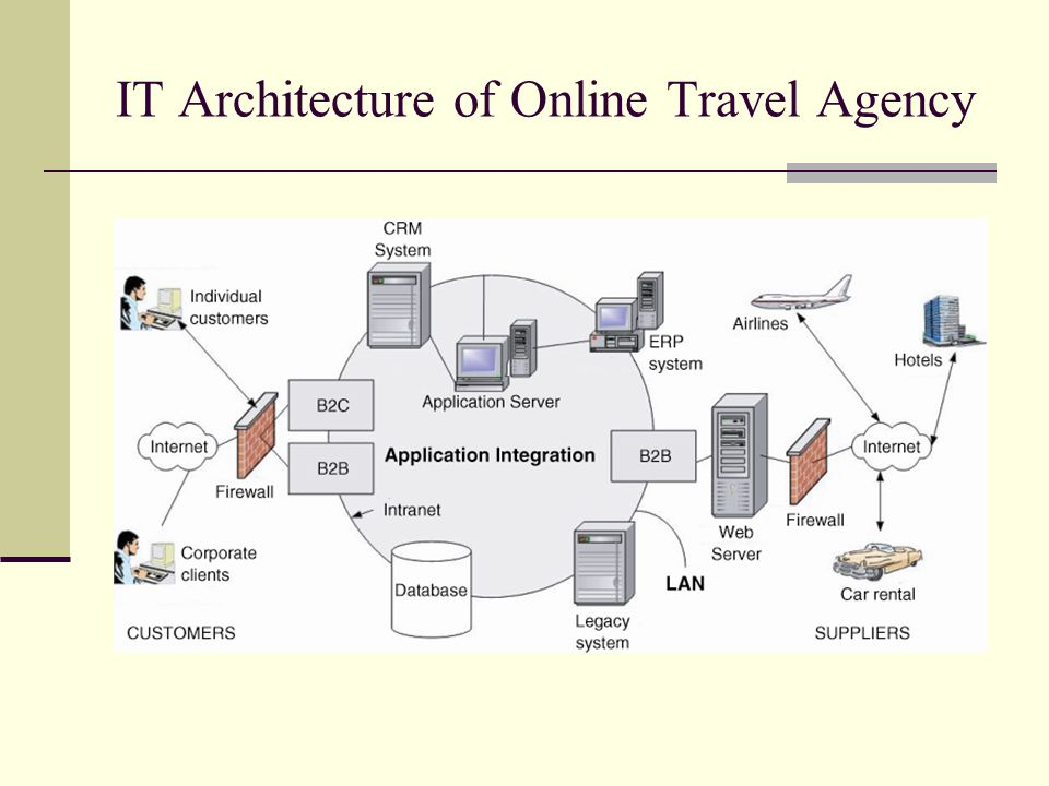 IT Architecture of Online Travel Agency