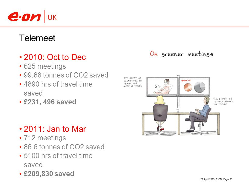 Telemeet 2010: Oct to Dec 625 meetings 99.68 tonnes of CO2 saved 4890 hrs of travel time saved £231, 496 saved 2011: Jan to Mar 712 meetings 86.6 tonnes of CO2 saved 5100 hrs of travel time saved £209,830 saved 27 April 2015, E.ON, Page 13