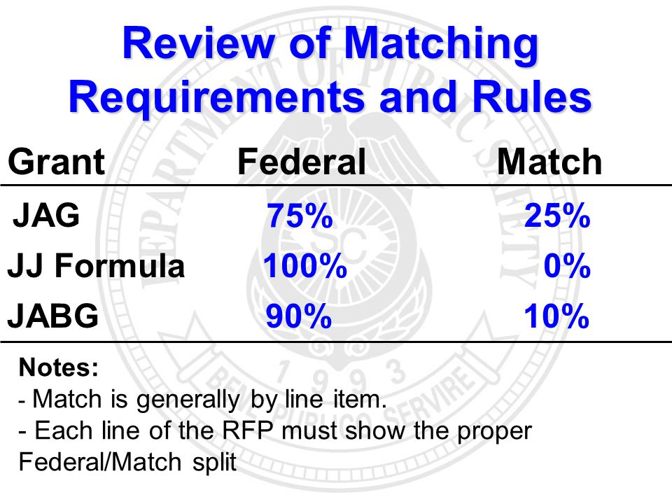 Grant Federal Match JAG 75% 25% JJ Formula 100% 0% JABG 90% 10% Review of Matching Requirements and Rules Notes: - Match is generally by line item.