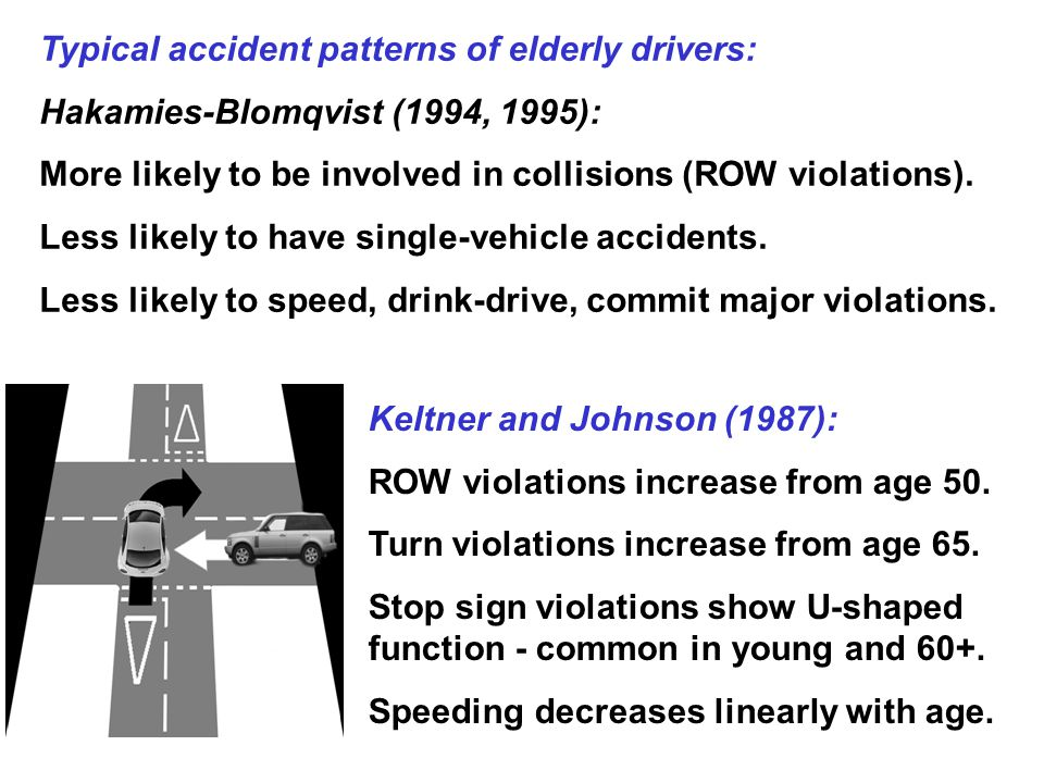 Typical accident patterns of elderly drivers: Hakamies-Blomqvist (1994, 1995): More likely to be involved in collisions (ROW violations).