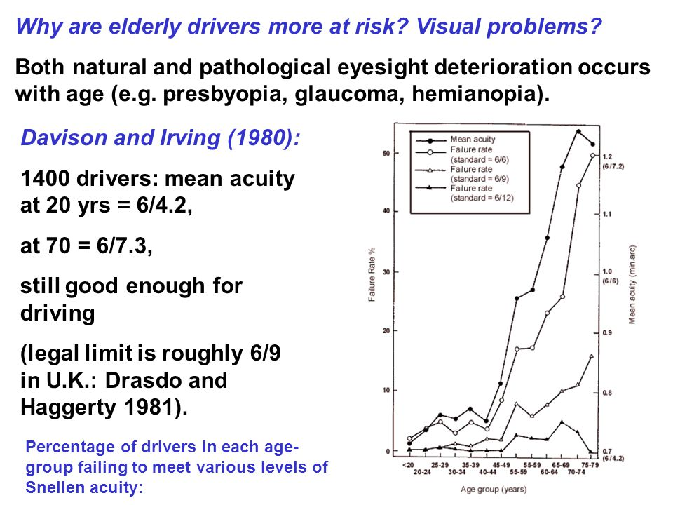Why are elderly drivers more at risk. Visual problems.