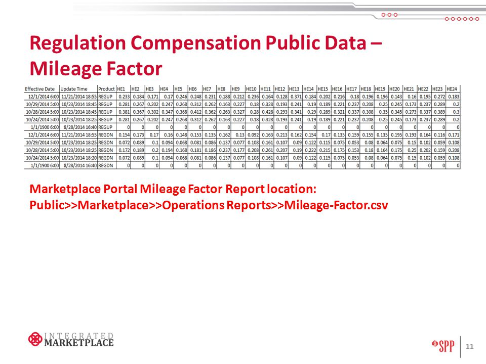 Regulation Compensation Public Data – Mileage Factor 11 Marketplace Portal Mileage Factor Report location: Public>>Marketplace>>Operations Reports>>Mileage-Factor.csv