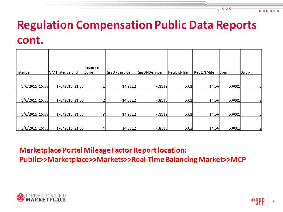 Regulation Compensation Public Data – Historical Offers cont.