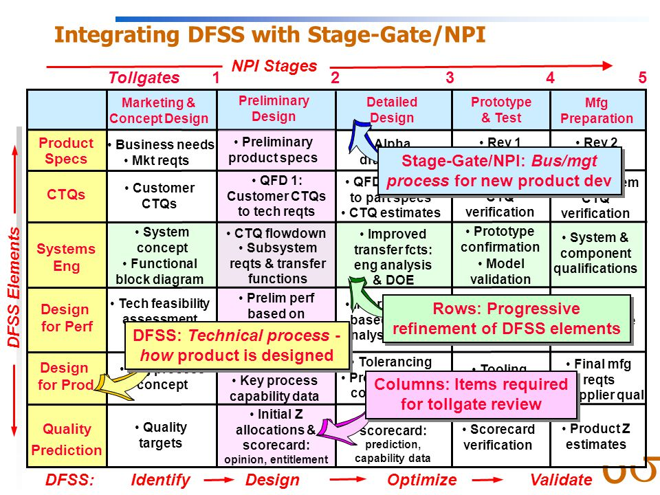  6 What's Different About DFSS.