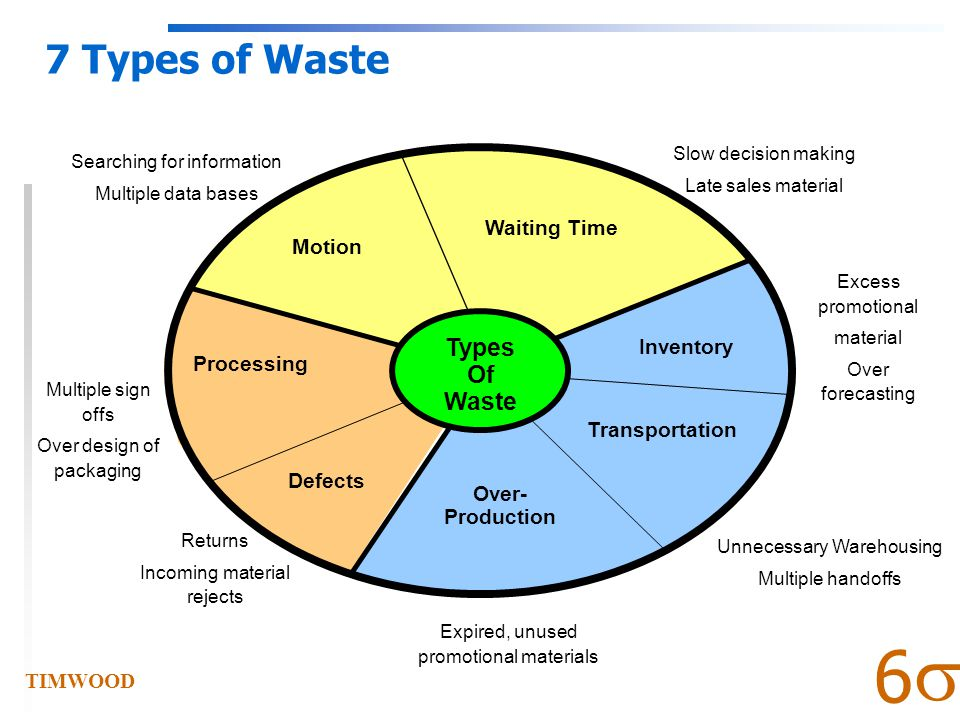  6 What is Waste.