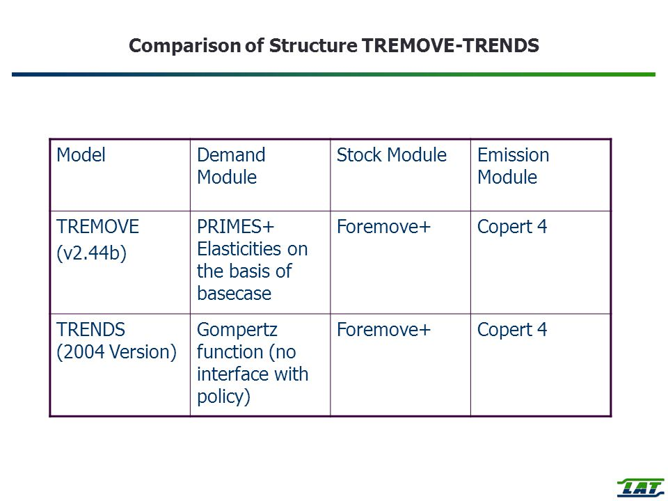 Comparison of Structure TREMOVE-TRENDS ModelDemand Module Stock ModuleEmission Module TREMOVE (v2.44b) PRIMES+ Elasticities on the basis of basecase Foremove+Copert 4 TRENDS (2004 Version) Gompertz function (no interface with policy) Foremove+Copert 4