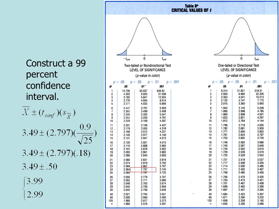 Confidence Intervals Notice that the 99 percent confidence interval is wider than the corresponding 95 percent confidence interval.