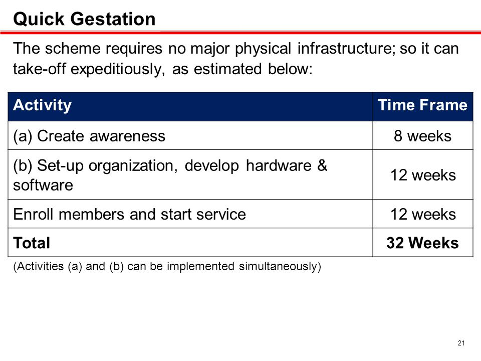 Quick Gestation The scheme requires no major physical infrastructure; so it can take-off expeditiously, as estimated below: (Activities (a) and (b) can be implemented simultaneously) ActivityTime Frame (a) Create awareness8 weeks (b) Set-up organization, develop hardware & software 12 weeks Enroll members and start service12 weeks Total32 Weeks 21