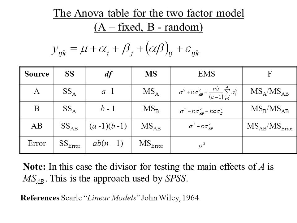 The Anova table for the two factor model (A – fixed, B - random) SourceSSdfMSEMSF ASS A a -1MS A MS A /MS AB BSS A b - 1MS B MS B /MS AB ABSS AB (a -1)(b -1)MS AB MS AB /MS Error ErrorSS Error ab(n – 1)MS Error Note: In this case the divisor for testing the main effects of A is MS AB.