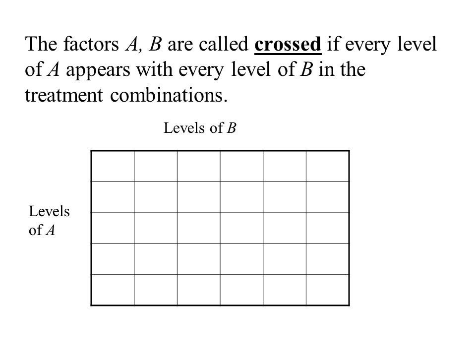 The factors A, B are called crossed if every level of A appears with every level of B in the treatment combinations.
