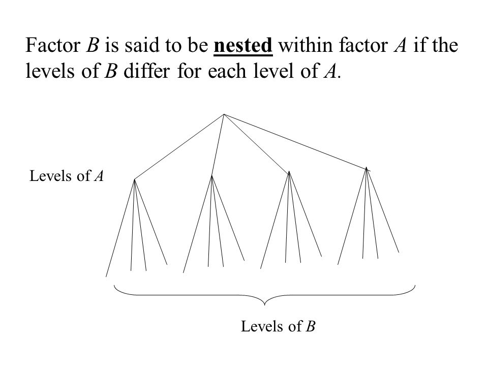 Factor B is said to be nested within factor A if the levels of B differ for each level of A.