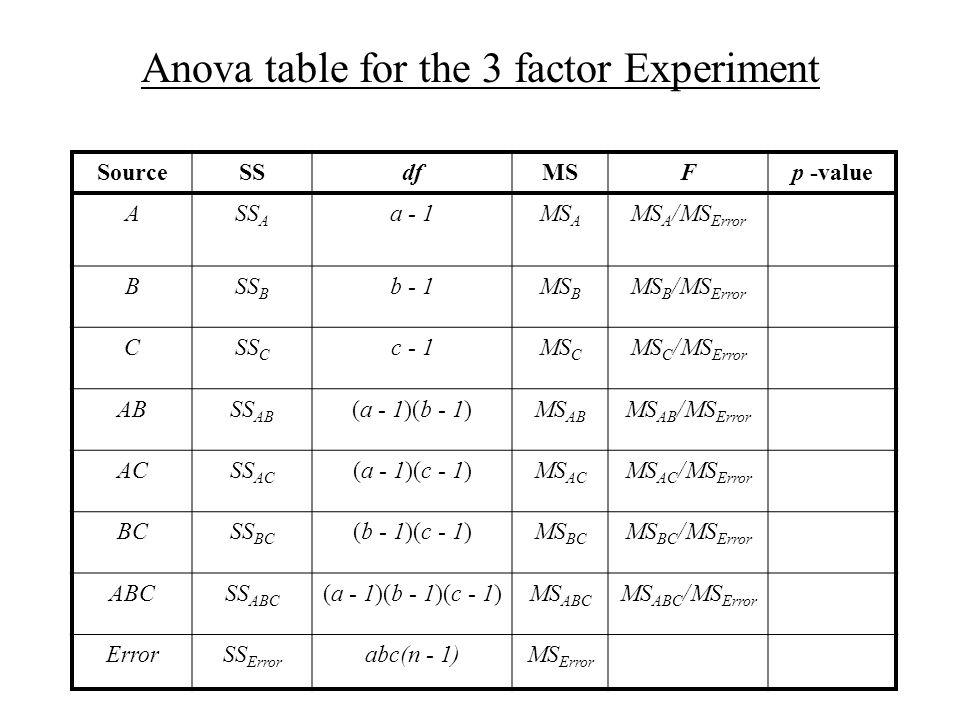 The ANOVA table SourceSSdfMSFp - value ASS A a - 1MS A MS A /MS Error B(A)B(A)SS B(A) a(b – 1)MS B(A) MS B(A) /MS Error ErrorSS Error ab(n – 1)MS Error Note: SS B(A ) = SS B + SS AB and a(b – 1) = (b – 1) + (a - 1)(b – 1)