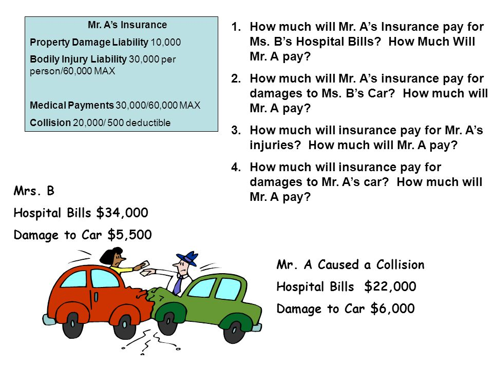 Mr. A's Insurance Property Damage Liability 10,000 Bodily Injury Liability 30,000 per person/60,000 MAX Medical Payments 30,000/60,000 MAX Collision 2