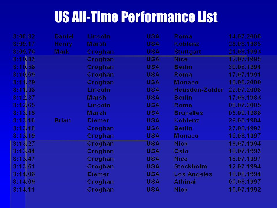 US All-Time Performance List