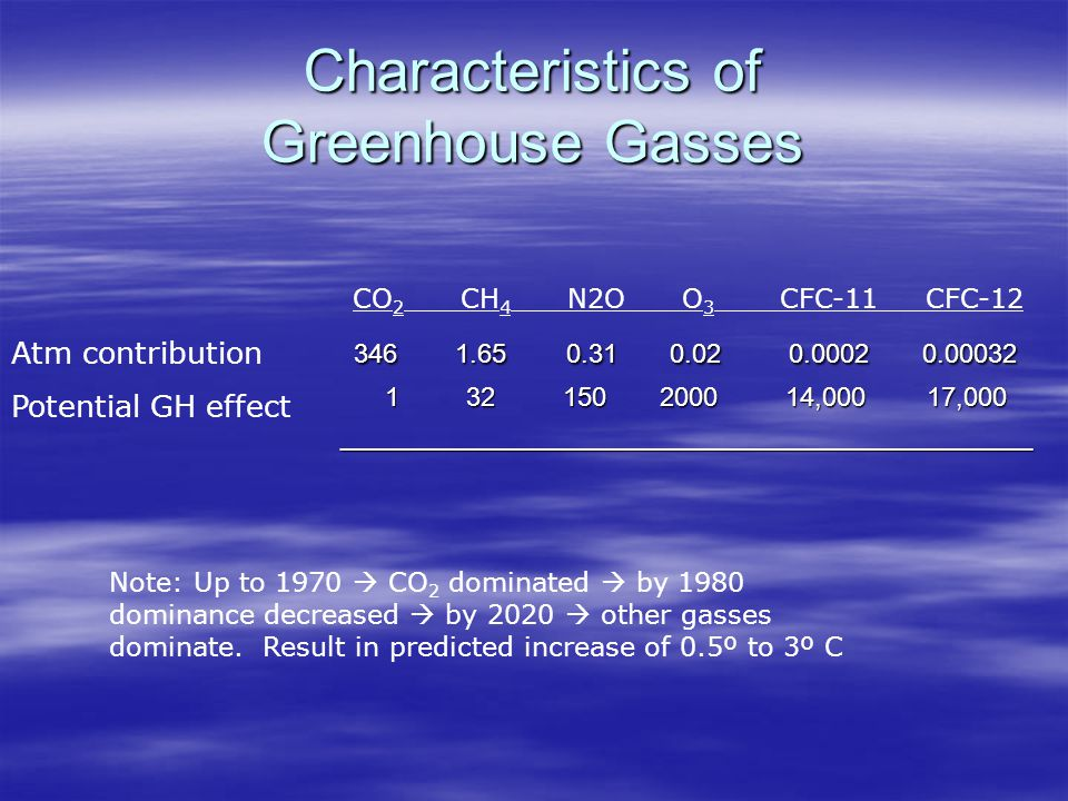 Characteristics of Greenhouse Gasses 346 1.65 0.31 0.02 0.0002 0.00032 346 1.65 0.31 0.02 0.0002 0.00032 1 32 150 2000 14,000 17,000 1 32 150 2000 14,