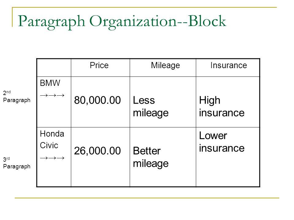 Paragraph Organization--Block Price Mileage Insurance BMW →→→ 80,000.00Less mileage High insurance Honda Civic →→→ 26,000.00Better mileage Lower insurance 2 nd Paragraph 3 rd Paragraph