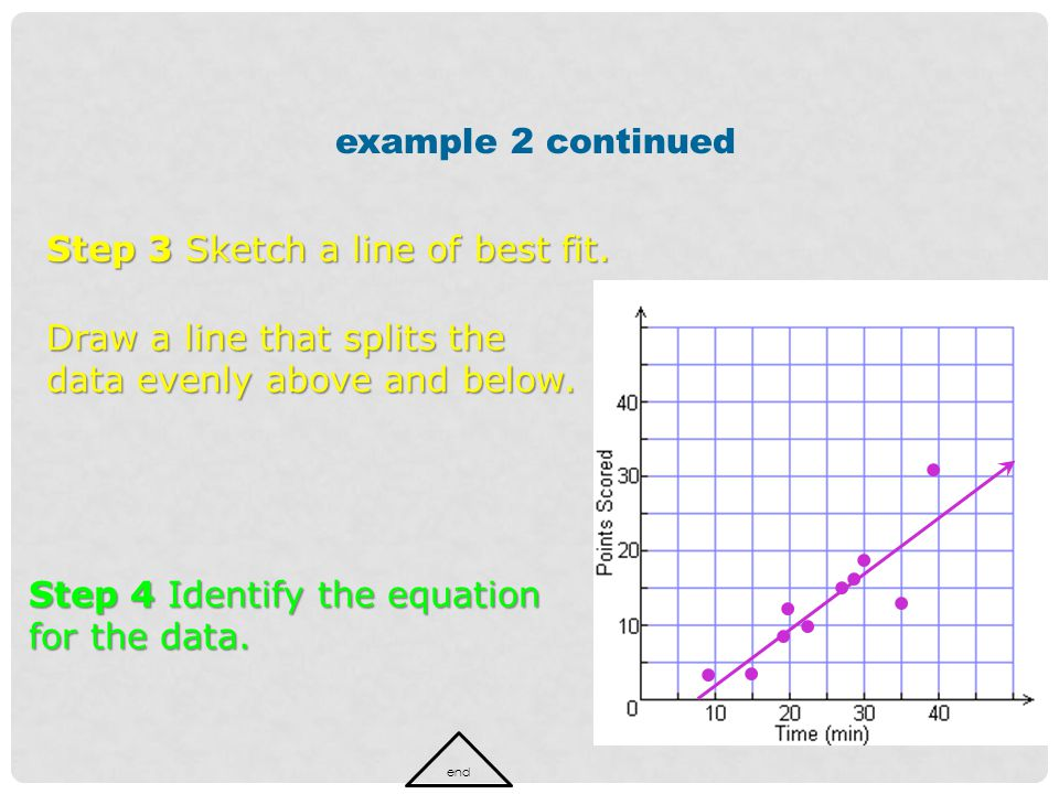 Step 3 Sketch a line of best fit. Draw a line that splits the data evenly above and below. example 2 continued Step 4 Identify the equation for the da