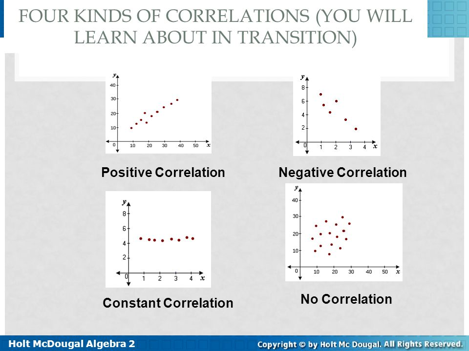 Holt McDougal Algebra 2 1-4 Curve Fitting with Linear Models FOUR KINDS OF CORRELATIONS (YOU WILL LEARN ABOUT IN TRANSITION) Positive Correlation Nega