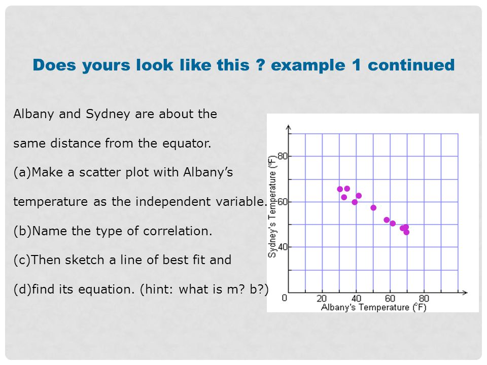 Example 2 (a)Make a scatter plot for this set of data.